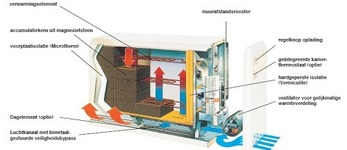 SIMONS BVBA - Schoten  - Dynamische accumulatieverwarming